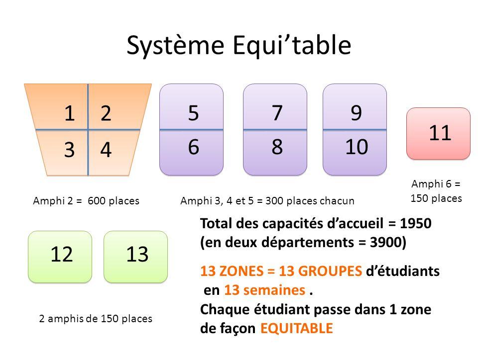 Système Equitable Amphi 2 = 600 placesAmphi 3, 4 et 5 = 300 places chacun Amphi 6 = 150 places 2 amphis de 150 places Total des capacités daccueil = 1