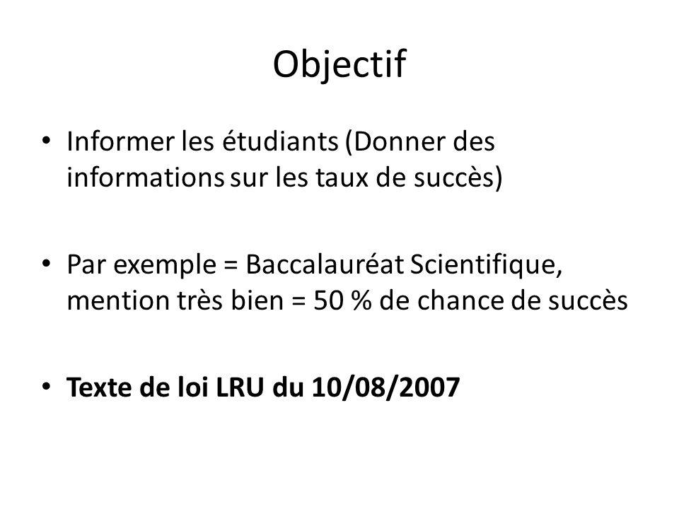 Objectif Informer les étudiants (Donner des informations sur les taux de succès) Par exemple = Baccalauréat Scientifique, mention très bien = 50 % de