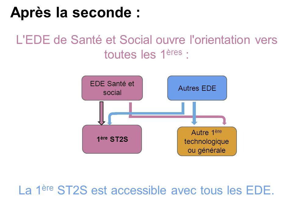 EDE Santé et social Autres EDE Autre 1 ère technologique ou générale 1 ère ST2S L EDE de Santé et Social ouvre l orientation vers toutes les 1 ères : Après la seconde : La 1 ère ST2S est accessible avec tous les EDE.
