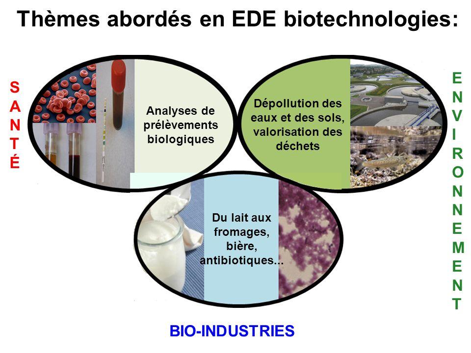Thèmes abordés en EDE biotechnologies: SANTÉSANTÉ ENVIRONNEMENTENVIRONNEMENT BIO-INDUSTRIES Analyses de prélèvements biologiques Dépollution des eaux et des sols, valorisation des déchets Du lait aux fromages, bière, antibiotiques...