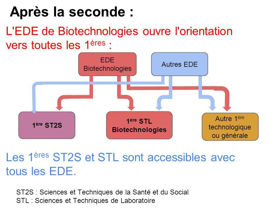 EDE Biotechnologies Autres EDE Autre 1 ère technologique ou générale 1 ère ST2S 1 ère STL Biotechnologies L EDE de Biotechnologies ouvre l orientation vers toutes les 1 ères : Après la seconde : ST2S : Sciences et Techniques de la Santé et du Social STL : Sciences et Techniques de Laboratoire Les 1 ères ST2S et STL sont accessibles avec tous les EDE.