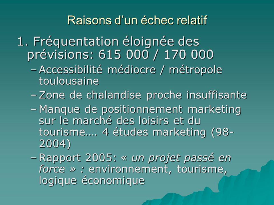 Raisons dun échec relatif 1. Fréquentation éloignée des prévisions: 615 000 / 170 000 –Accessibilité médiocre / métropole toulousaine –Zone de chaland