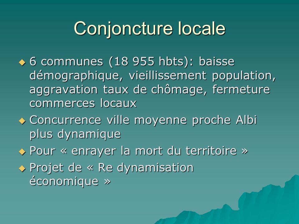 Conjoncture locale 6 communes (18 955 hbts): baisse démographique, vieillissement population, aggravation taux de chômage, fermeture commerces locaux