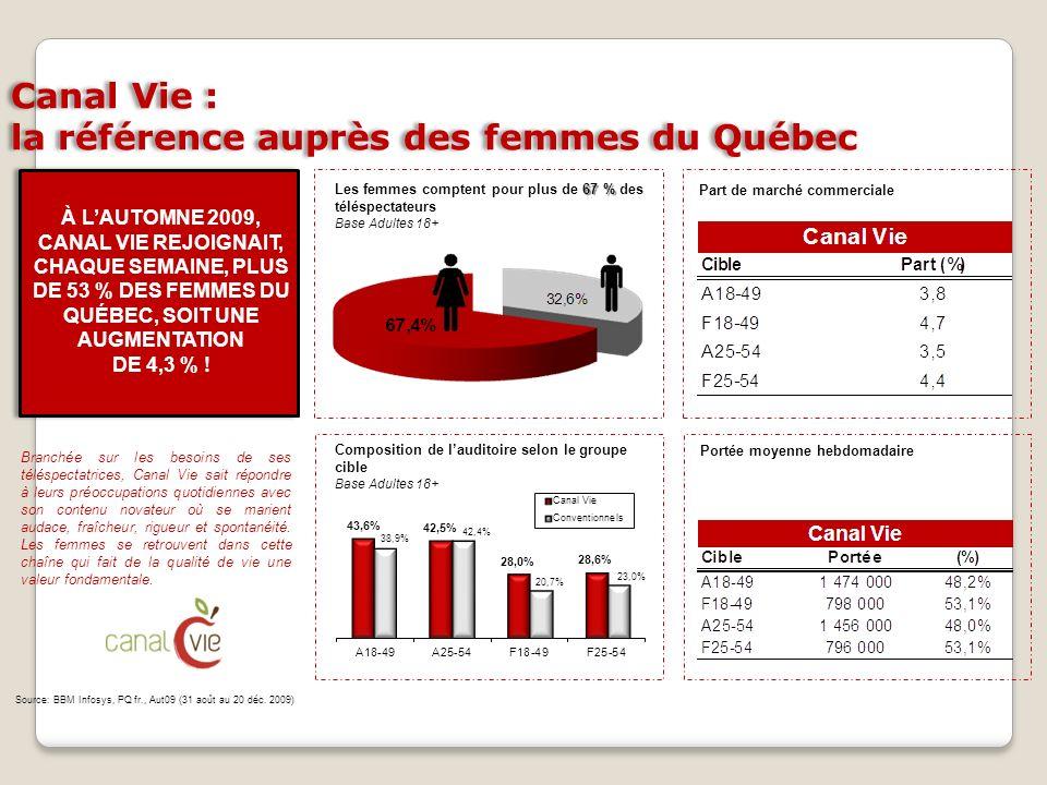 Canal Vie : la référence auprès des femmes du Québec Portée moyenne hebdomadaire Part de marché commerciale Composition de lauditoire selon le groupe
