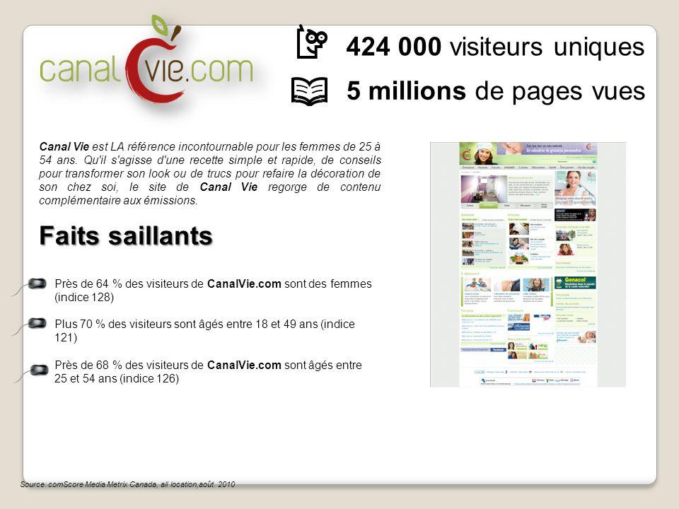 Source: comScore Media Metrix Canada, all location,août. 2010 424 000 visiteurs uniques 5 millions de pages vues Faits saillants Près de 64 % des visi