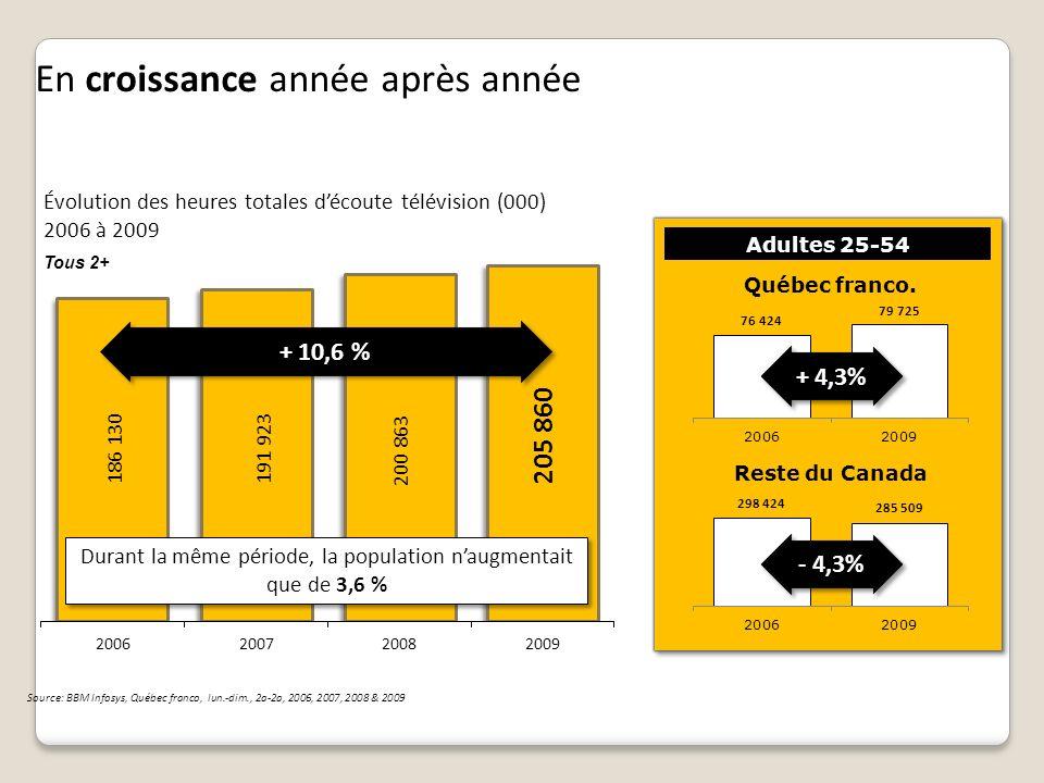 Évolution des parts de marché Québec fr., Tous 2+ -12 % +20 % Source: BBM Infosys, lun.-dim., 2a-2a, 2006, 2007, 2008 & 2009, excluant les chaînes payantes, communautaires et internationales Les chaînes spécialisées prennent de plus en plus de place Parts de marché en 2009 Canada excl.