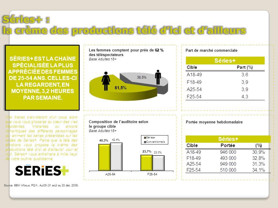 Portée moyenne hebdomadaire Part de marché commerciale Composition de lauditoire selon le groupe cible Base Adultes 18+ 62 % Les femmes comptent pour