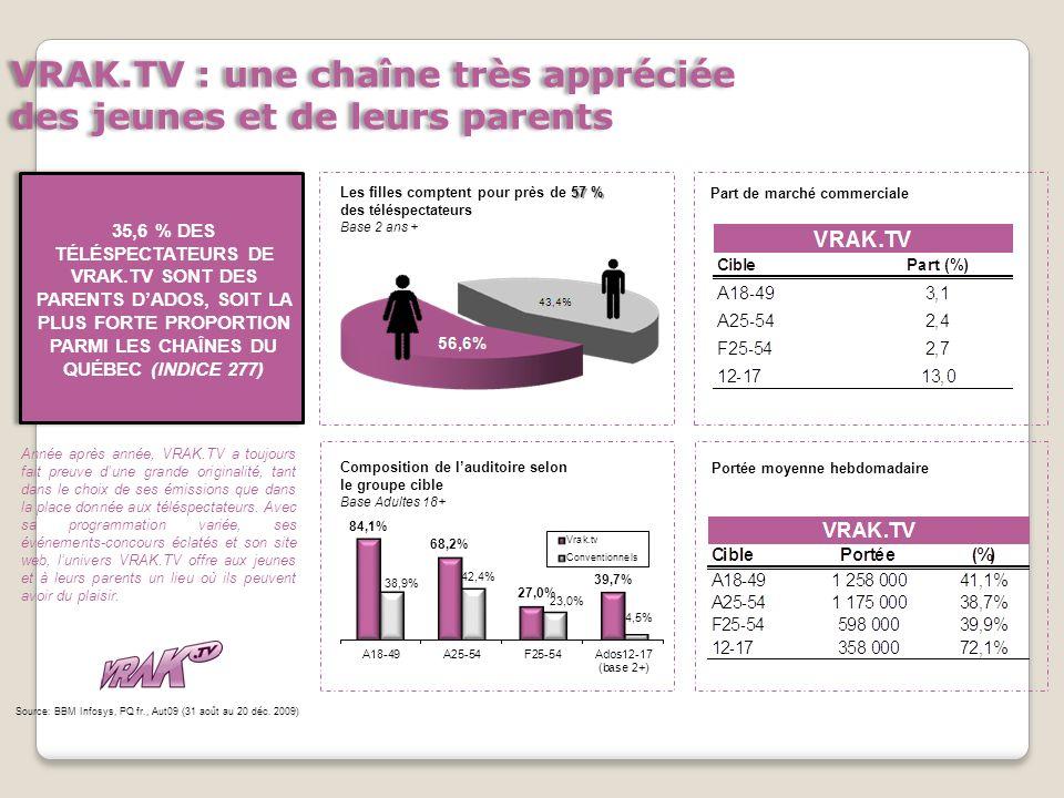 Portée moyenne hebdomadaire Part de marché commerciale Composition de lauditoire selon le groupe cible Base Adultes 18+ 57 % Les filles comptent pour