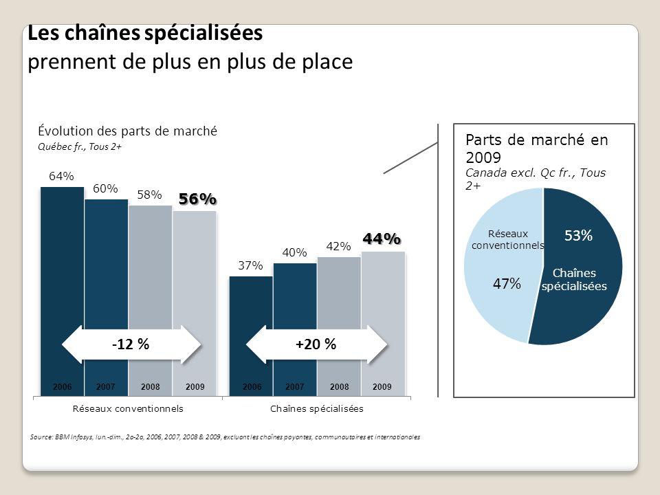 Évolution des parts de marché Québec fr., Tous 2+ -12 % +20 % Source: BBM Infosys, lun.-dim., 2a-2a, 2006, 2007, 2008 & 2009, excluant les chaînes pay