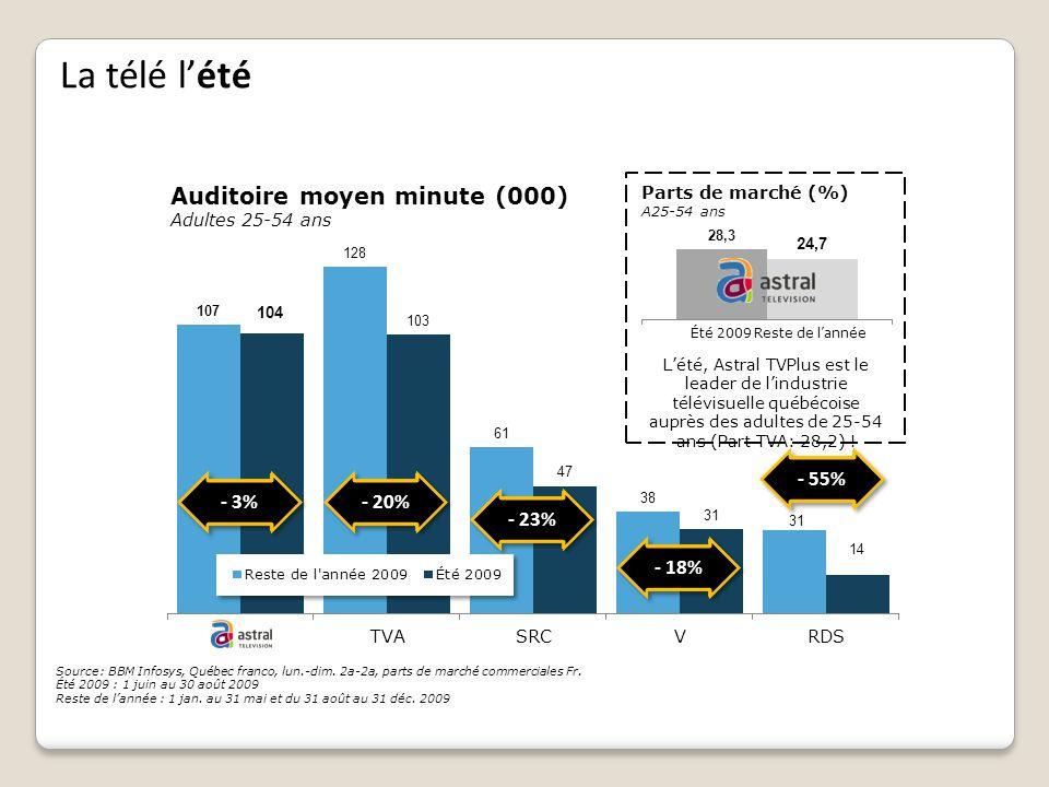 La télé lété - 3% Source: BBM Infosys, Québec franco, lun.-dim. 2a-2a, parts de marché commerciales Fr. Été 2009 : 1 juin au 30 août 2009 Reste de lan
