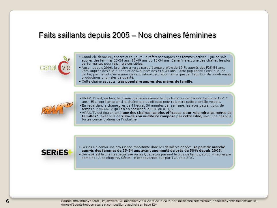 Faits saillants depuis 2005 – Nos chaînes féminines Source: BBM Infosys, Qc fr., 1 er janvier au 31 décembre 2005-2006-2007-2008, part de marché comme