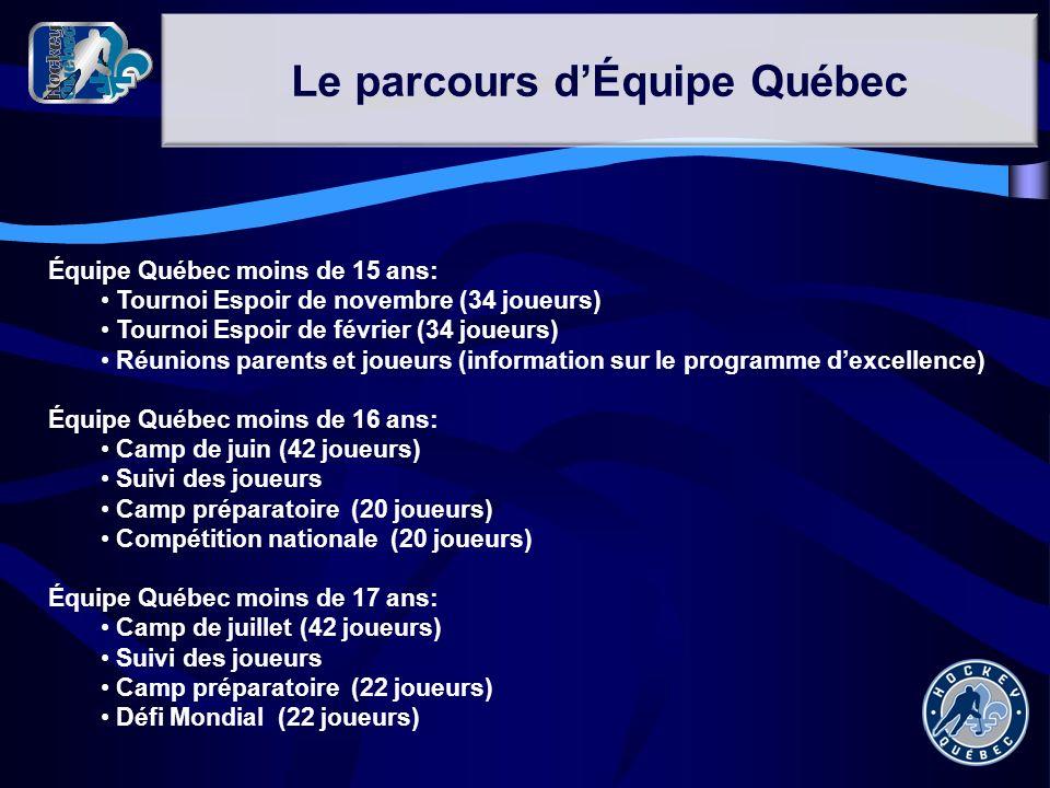 Équipe Québec moins de 15 ans: Tournoi Espoir de novembre (34 joueurs) Tournoi Espoir de février (34 joueurs) Réunions parents et joueurs (information