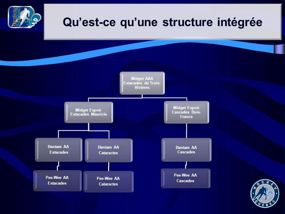 Quest-ce quune structure intégrée Midget AAA Estacades de Trois- Rivières Midget Espoir Estacades Mauricie Bantam AA Estacades Pee-Wee AA Estacades Ba