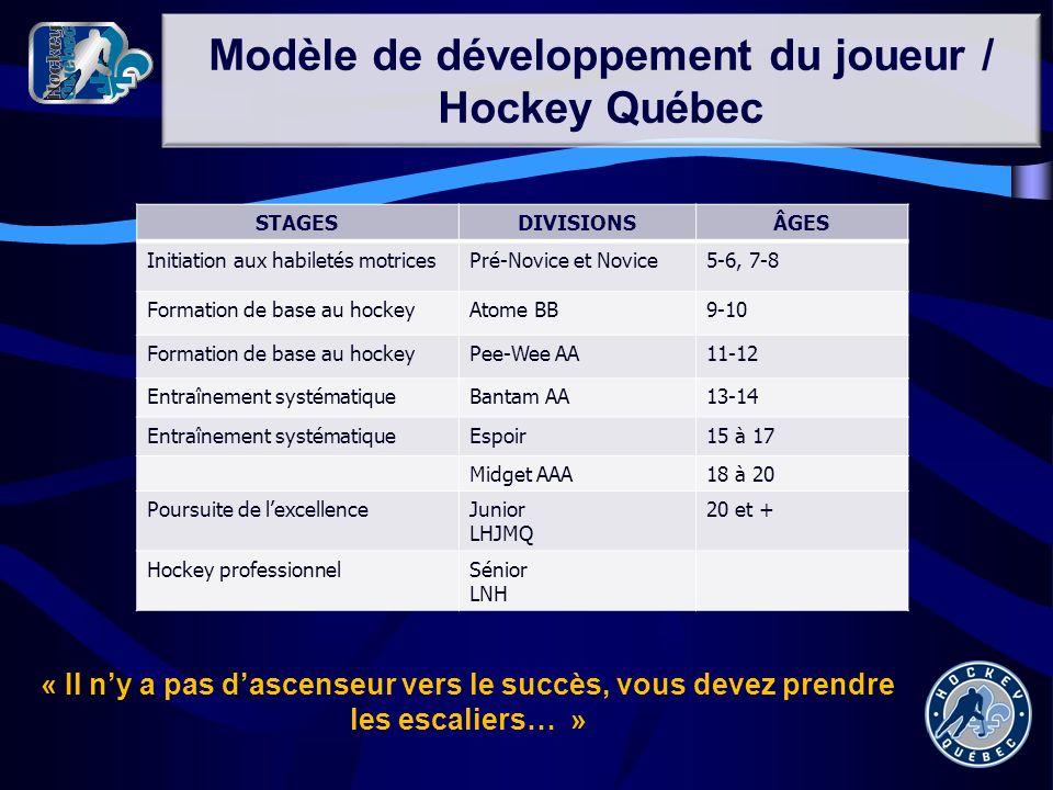 Modèle de développement du joueur / Hockey Québec « Il ny a pas dascenseur vers le succès, vous devez prendre les escaliers… » STAGESDIVISIONSÂGES Ini