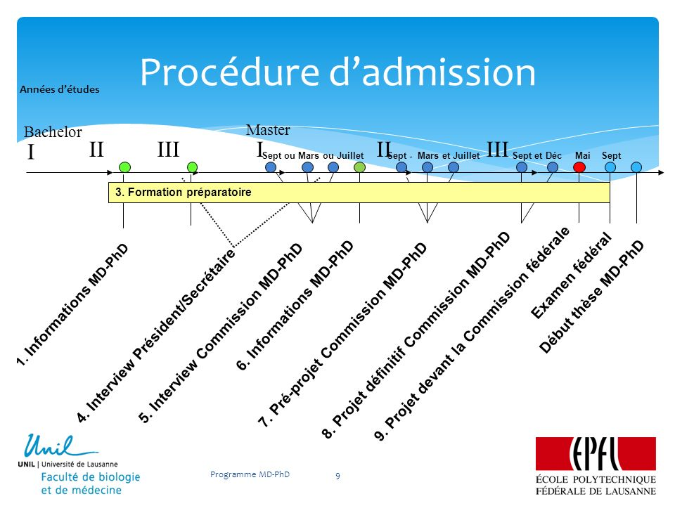 Procédure dadmission Programme MD-PhD9 III I IIIIIIII 1. Informations MD-PhD 4. Interview Président/Secrétaire 5. Interview Commission MD-PhD 8. Proje