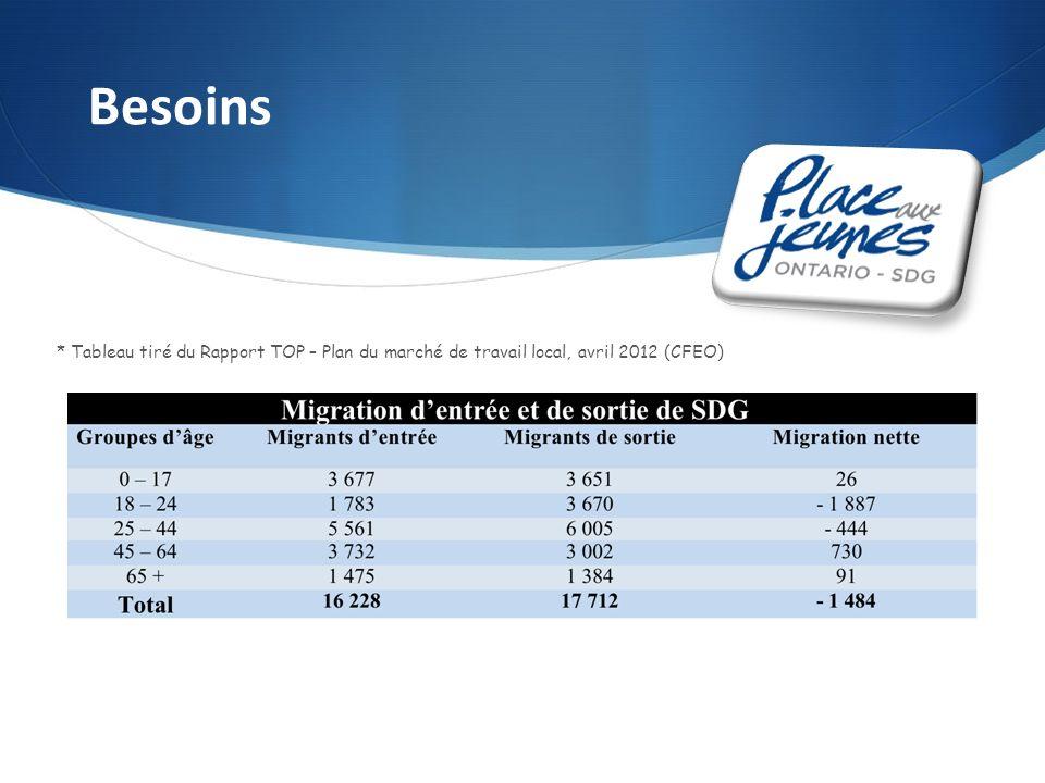 Besoins * Tableau tiré du Rapport TOP – Plan du marché de travail local, avril 2012 (CFEO)