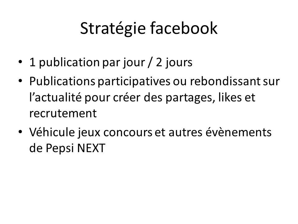 Stratégie facebook 1 publication par jour / 2 jours Publications participatives ou rebondissant sur lactualité pour créer des partages, likes et recru