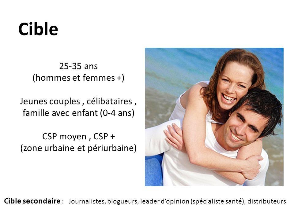 25-35 ans (hommes et femmes +) Jeunes couples, célibataires, famille avec enfant (0-4 ans) CSP moyen, CSP + (zone urbaine et périurbaine) Cible Cible