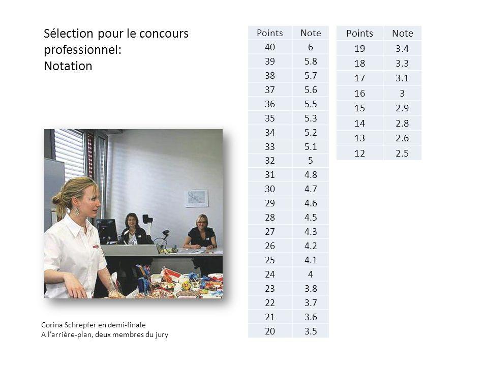 Sélection pour le concours professionnel: Notation PointsNote 406 395.8 385.7 375.6 365.5 355.3 345.2 335.1 325 314.8 304.7 294.6 284.5 274.3 264.2 254.1 244 233.8 223.7 213.6 203.5 PointsNote 193.4 183.3 173.1 163 152.9 142.8 132.6 122.5 Corina Schrepfer en demi-finale A larrière-plan, deux membres du jury