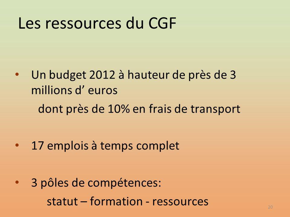 20 Un budget 2012 à hauteur de près de 3 millions d euros dont près de 10% en frais de transport 17 emplois à temps complet 3 pôles de compétences: st