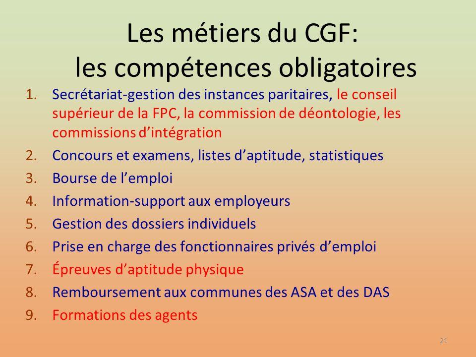 21 1.Secrétariat-gestion des instances paritaires, le conseil supérieur de la FPC, la commission de déontologie, les commissions dintégration 2.Concou