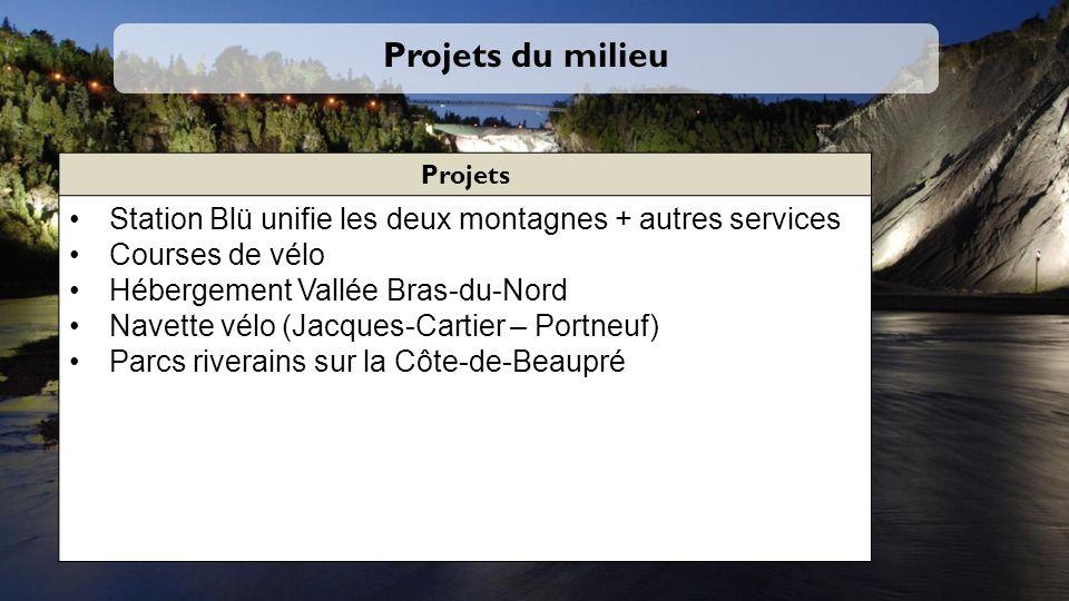 Projets du milieu Projets Station Blü unifie les deux montagnes + autres services Courses de vélo Hébergement Vallée Bras-du-Nord Navette vélo (Jacques-Cartier – Portneuf) Parcs riverains sur la Côte-de-Beaupré