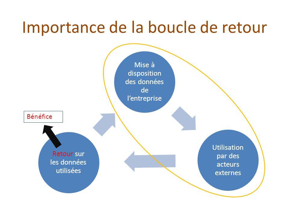 Importance de la boucle de retour Mise à disposition des données de lentreprise Utilisation par des acteurs externes Retour sur les données utilisées