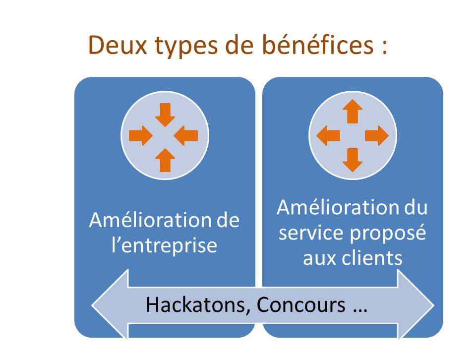Amélioration du service proposé aux clients Mieux cibler les attentes.