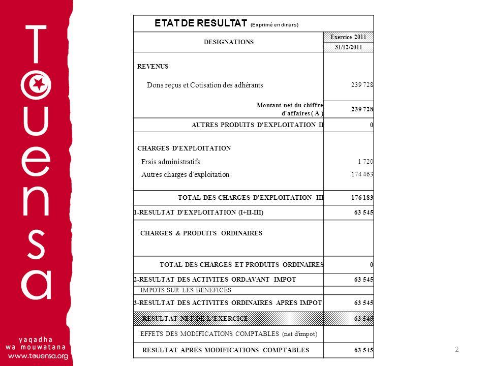 2 ETAT DE RESULTAT (Exprimé en dinars) DESIGNATIONS Exercice 2011 31/12/2011 REVENUS Dons reçus et Cotisation des adhérants 239 728 Montant net du chi