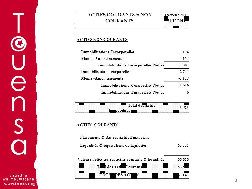 4 P A S S I F ( Exprimé en dinars) CAPITAUX PROPRES & PASSIFS Exercice 2011 31/12/2011 CAPITAUX PROPRES Résultat reporté Total des Capitaux propres avant Résultat de l exercice 0 Résultat de l exercice Résultat Bénéficiaire (Excédent de revenu)63 545 Total des Capitaux propres avant Affectation 63 545 PASSIFS PASSIFS NON COURANTS Total des Passifs non Courants 0 PASSIFS COURANTS Fournisseurs & comptes rattachés2 102 Autres Passifs courants1 500 Concours bancaires & Autres Passifs Financiers 0 Total des Passifs Courants3 602 Total des Passifs 3 602 TOTAL DES CAPITAUX PROPRES & DES PASSIFS 67 147