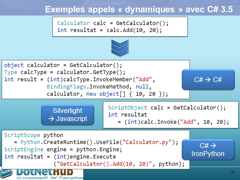 21 Exemples appels « dynamiques » avec C# 3.5 object calculator = GetCalculator(); Type calcType = calculator.GetType(); int result = (int)calcType.In