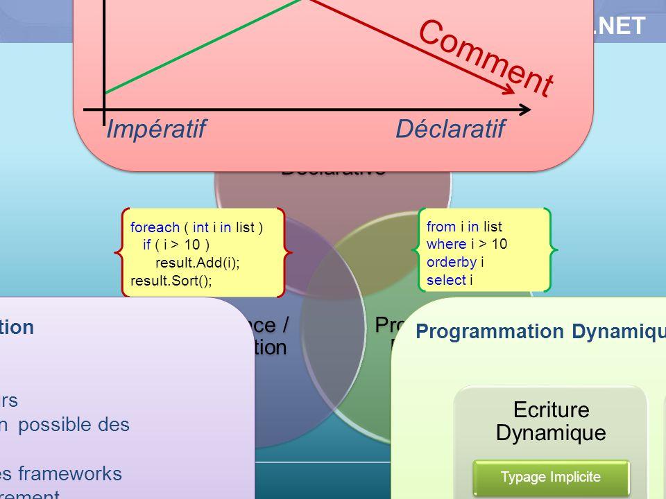 3 Tendances dévolution de.NET Programmation Déclarative Progammation Dynamique Concurrence / Parallélisation Programmation Déclarative Quoi Comment Im