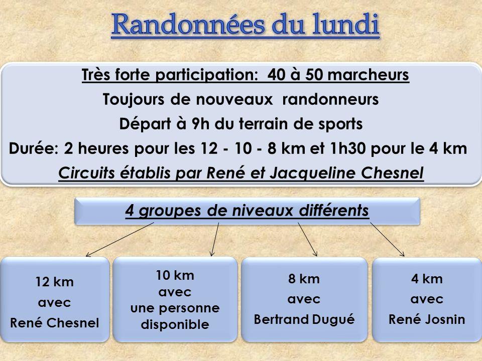 Très forte participation: 40 à 50 marcheurs Toujours de nouveaux randonneurs Départ à 9h du terrain de sports Durée: 2 heures pour les 12 - 10 - 8 km
