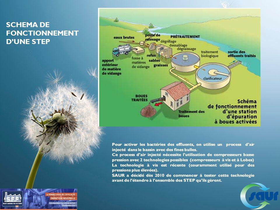 Pour activer les bactéries des effluents, on utilise un process dair injecté dans le bassin avec des fines bulles. Ce process dair injecté nécessite l
