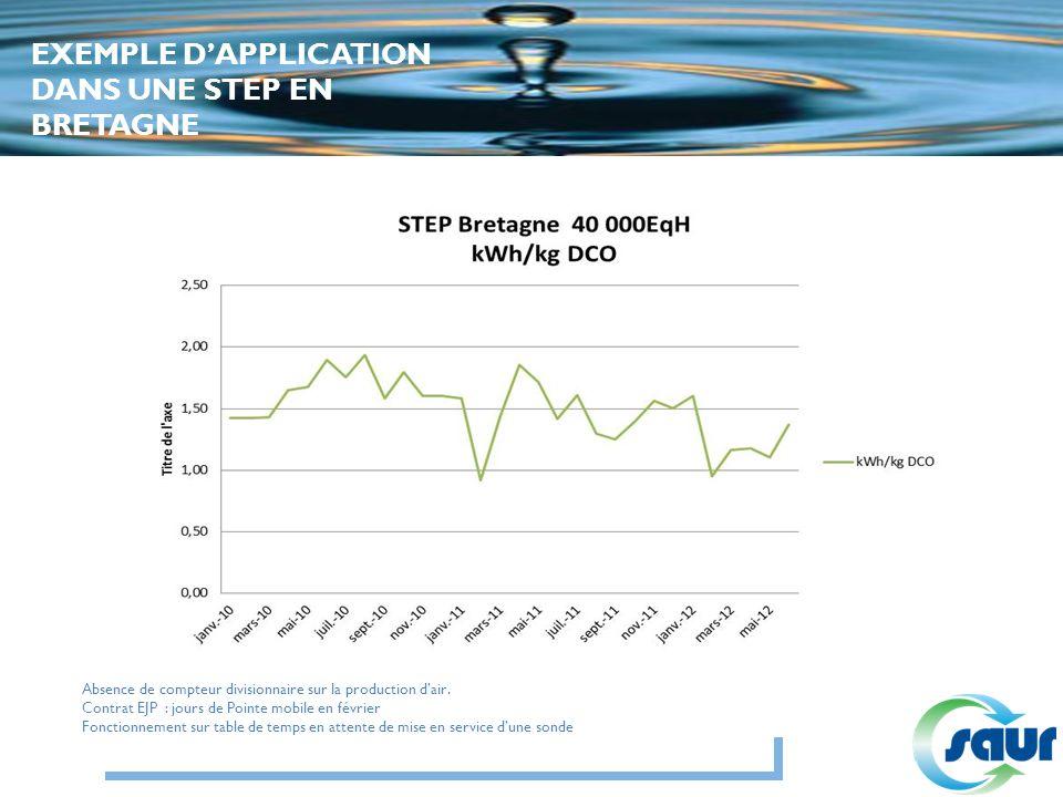 Absence de compteur divisionnaire sur la production dair. Contrat EJP : jours de Pointe mobile en février Fonctionnement sur table de temps en attente
