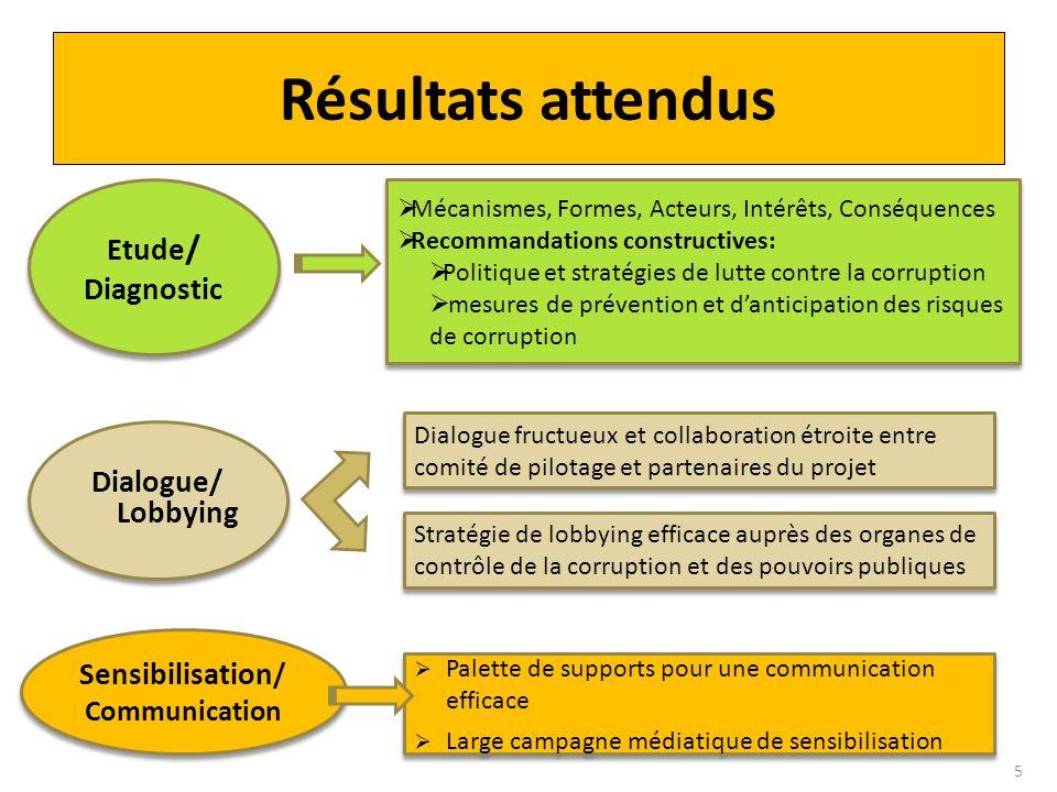 Résultats attendus Dialogue/ Lobbying Etude / Diagnostic Sensibilisation / Communication Mécanismes, Formes, Acteurs, Intérêts, Conséquences Recommand