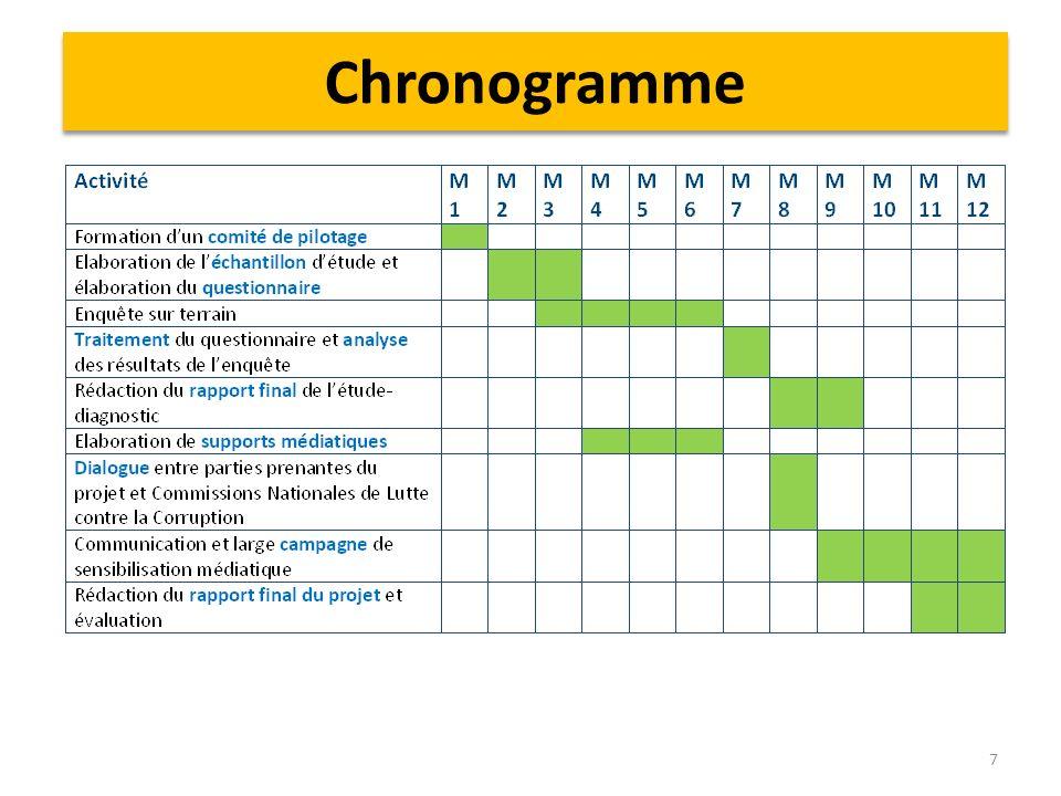 Chronogramme 7