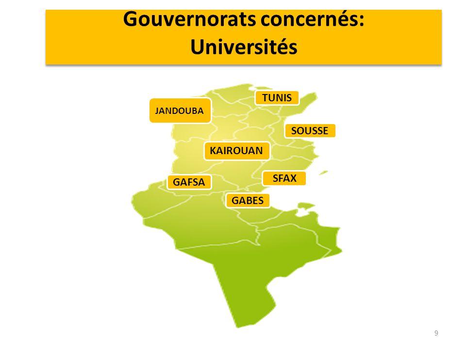 9 SFAX GABES GAFSA KAIROUAN TUNIS SOUSSE JANDOUBA Gouvernorats concernés: Universités
