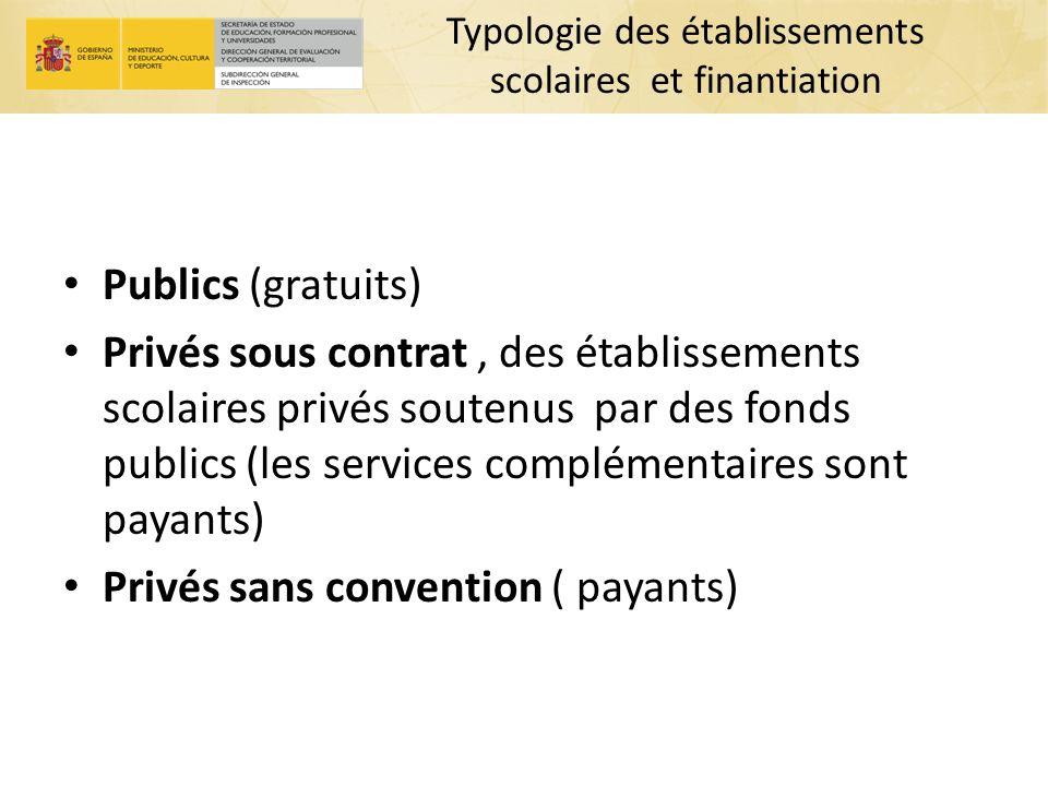 Typologie des établissements scolaires et finantiation Publics (gratuits) Privés sous contrat, des établissements scolaires privés soutenus par des fo