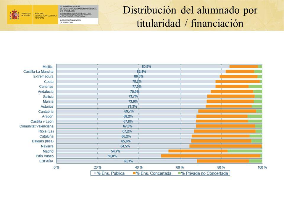Distribución del alumnado por titularidad / financiación