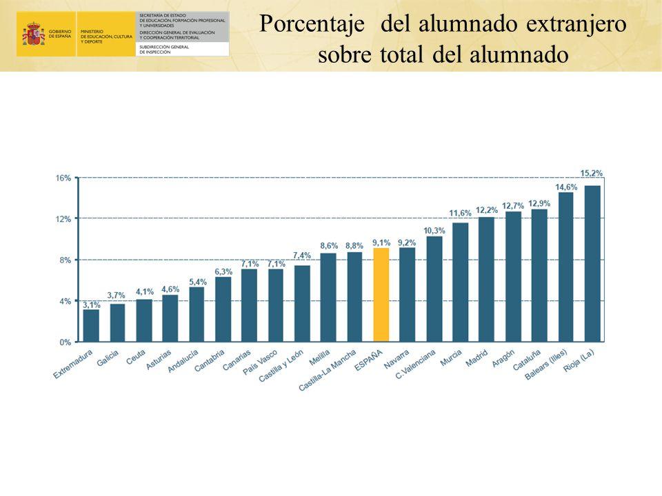 Porcentaje del alumnado extranjero sobre total del alumnado