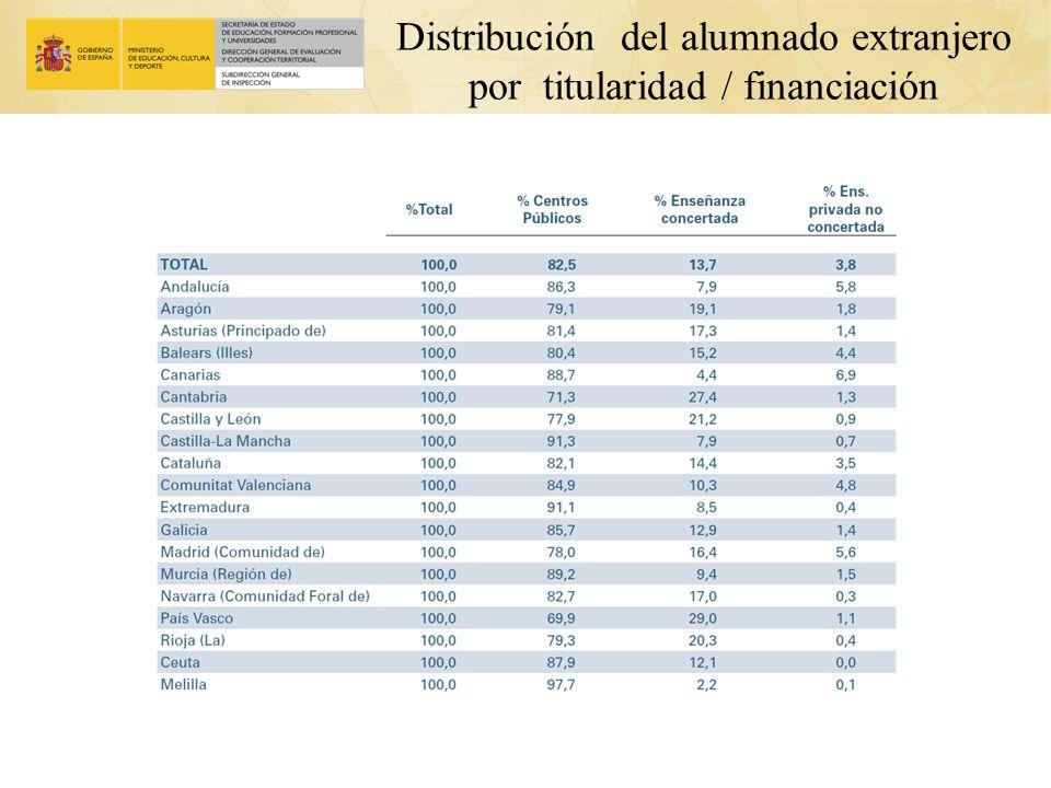 Distribución del alumnado extranjero por titularidad / financiación