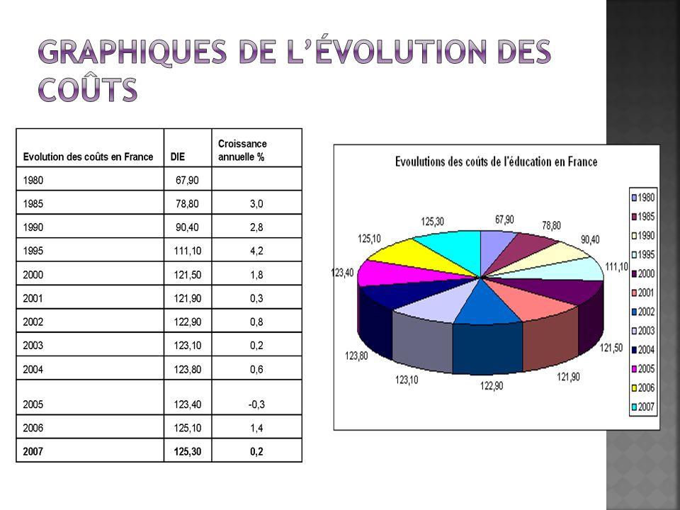 La comparaison de la part des dépenses déducation pour la formation initiale dans le PIB montre que la France se situe, avec 6 %, au-dessus de la moyenne des pays de lOCDE, au-dessus de lEspagne, de lItalie, de lAllemagne, des Pays-Bas et du Japon.