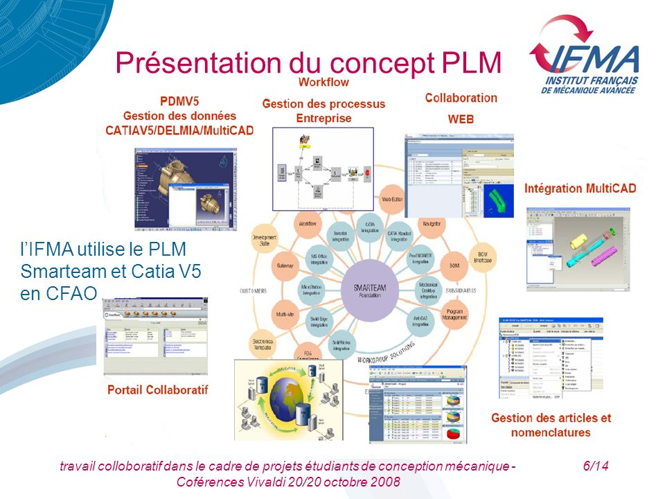 travail colloboratif dans le cadre de projets étudiants de conception mécanique - Coférences Vivaldi 20/20 octobre 2008 7/14 Mise en place à lIFMA Historique du PLM à lIFMA –1999: IMAN (EDS) – 2002: Team Center Manufacturing (EDS) – 2007: Smarteam (Dassault Systèmes)