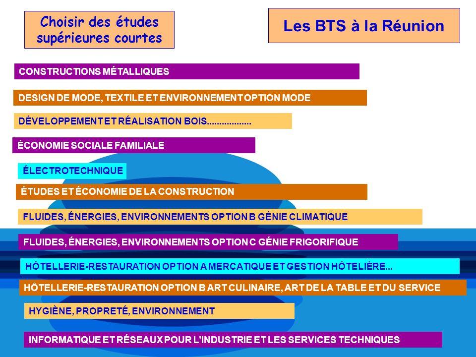 Choisir des études supérieures courtes ÉLECTROTECHNIQUE ÉTUDES ET ÉCONOMIE DE LA CONSTRUCTION FLUIDES, ÉNERGIES, ENVIRONNEMENTS OPTION B GÉNIE CLIMATI