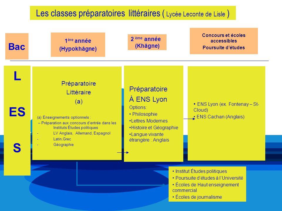 Les classes préparatoires littéraires ( Lycée Leconte de Lisle ) L ES S Institut Études politiques Poursuite détudes à lUniversité Écoles de Haut ense