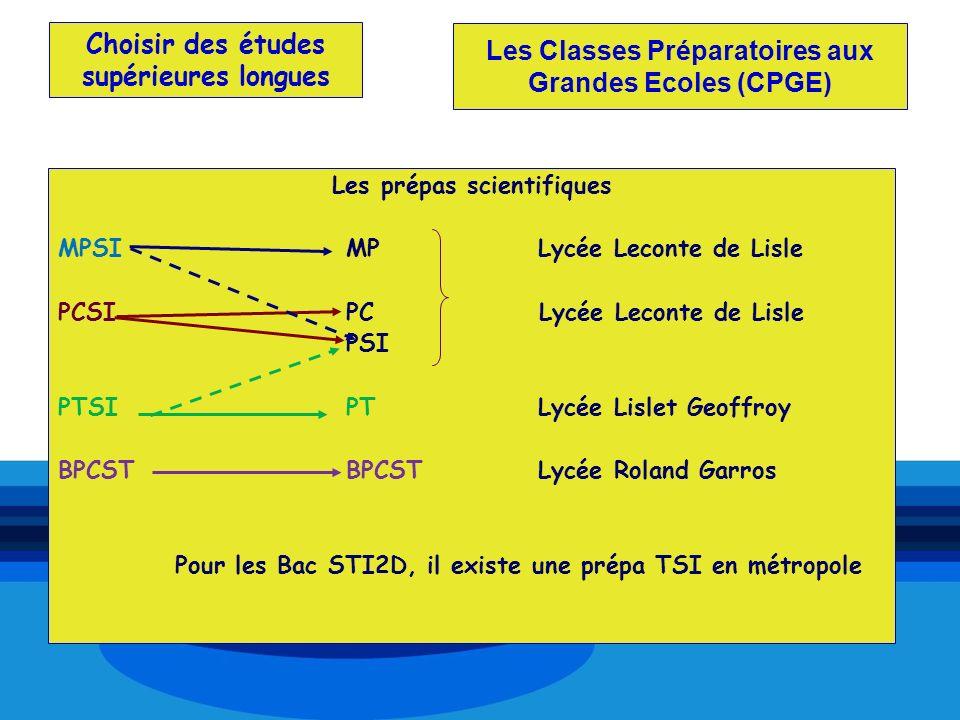 Choisir des études supérieures longues Les prépas scientifiques MPSIMPLycée Leconte de Lisle PCSIPC Lycée Leconte de Lisle PSI PTSIPTLycée Lislet Geof
