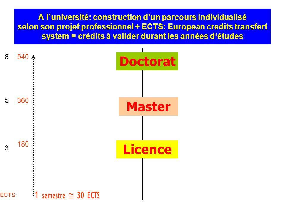 A luniversité: construction dun parcours individualisé selon son projet professionnel + ECTS: European credits transfert system = crédits à valider du