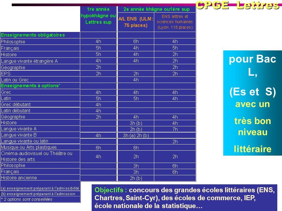 pour Bac L, (Es et S) avec un très bon niveau littéraire Objectifs : concours des grandes écoles littéraires (ENS, Chartres, Saint-Cyr), des écoles de