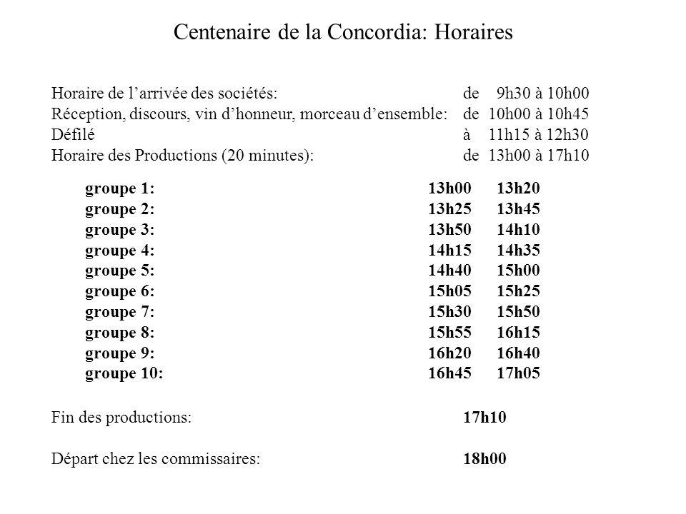 Centenaire de la Concordia: Horaires Horaire de larrivée des sociétés: de 9h30 à 10h00 Réception, discours, vin dhonneur, morceau densemble:de 10h00 à 10h45 Défiléà 11h15 à 12h30 Horaire des Productions (20 minutes): de 13h00 à 17h10 groupe 1:13h0013h20 groupe 2:13h2513h45 groupe 3:13h5014h10 groupe 4:14h1514h35 groupe 5:14h4015h00 groupe 6:15h0515h25 groupe 7:15h3015h50 groupe 8:15h5516h15 groupe 9:16h2016h40 groupe 10:16h4517h05 Fin des productions:17h10 Départ chez les commissaires: 18h00